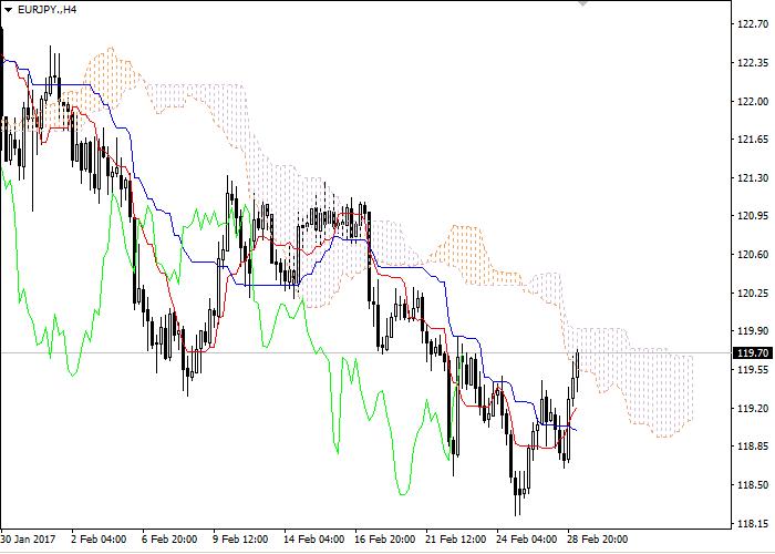 EURJPY Range Trading Strategy